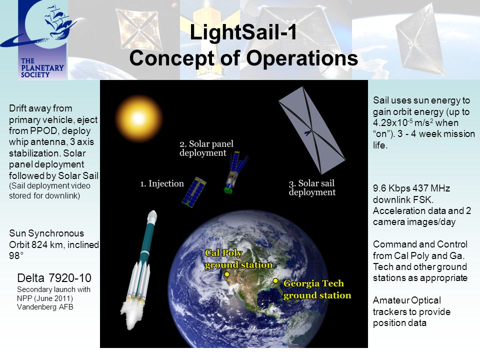 LightSail-1 Concept of Operations