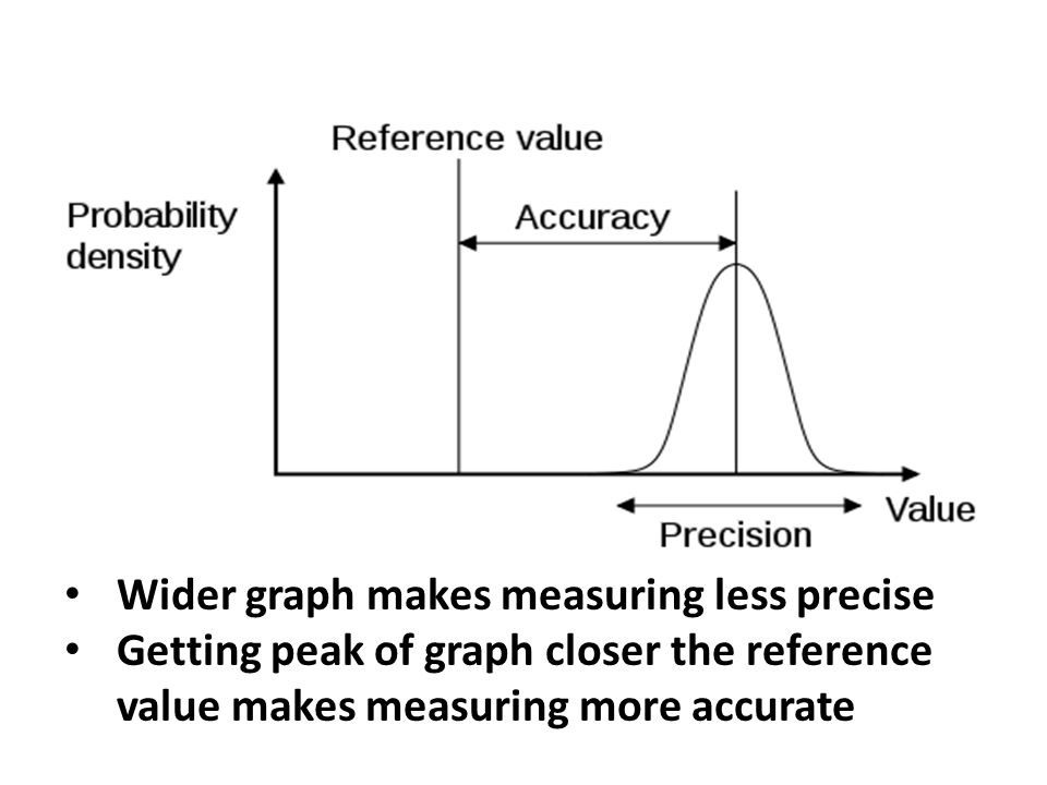 Wider graph makes measuring less precise