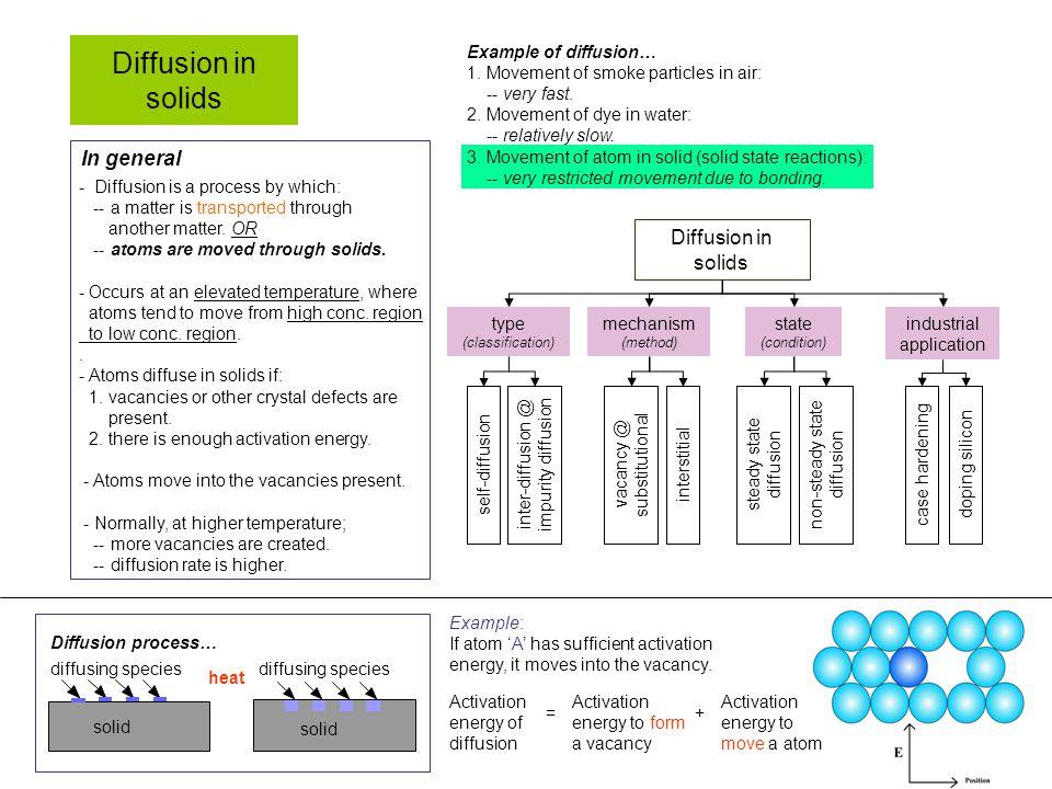 Diffusion in solids In general Diffusion in solids