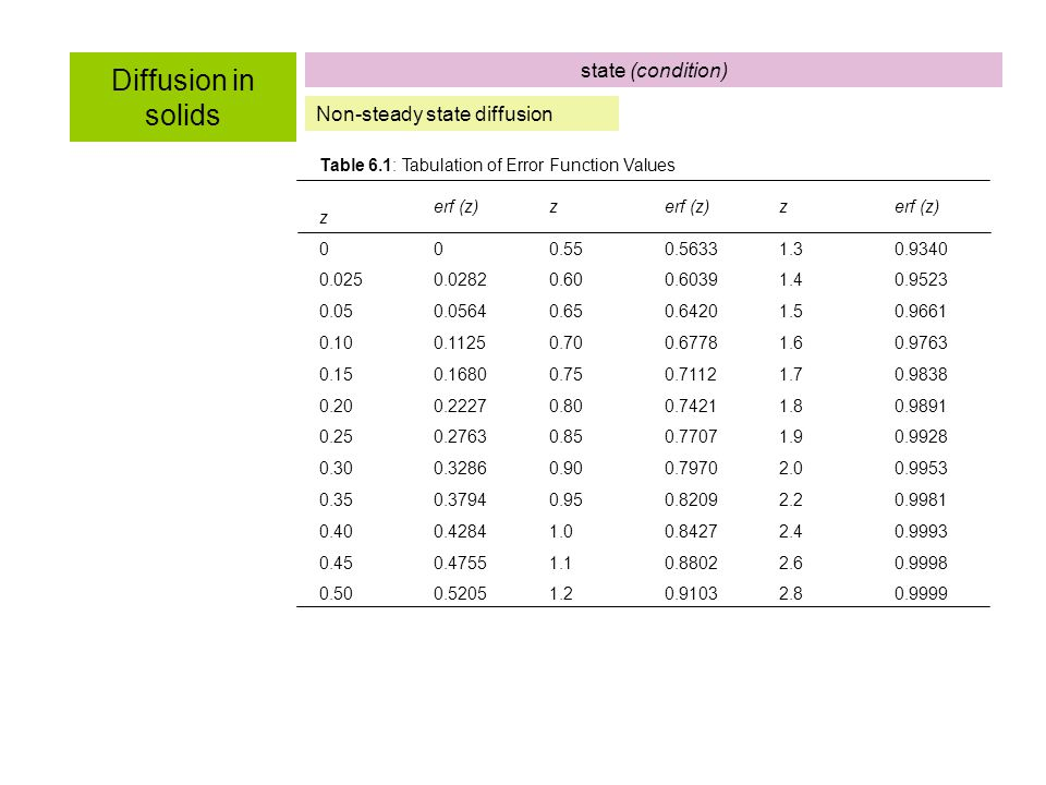 Diffusion in solids state (condition) Non-steady state diffusion