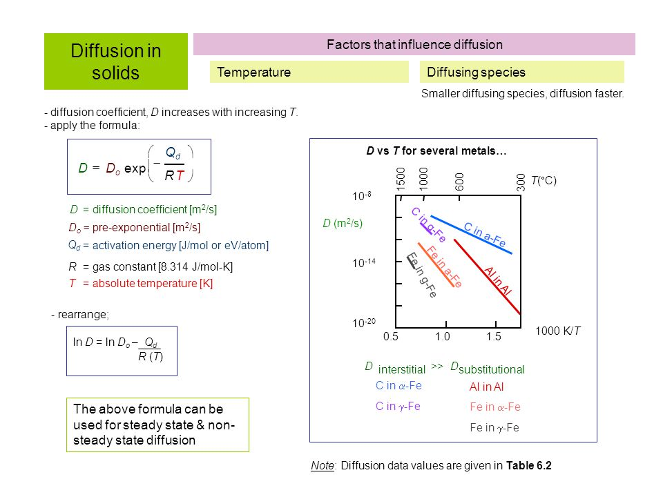 Factors that influence diffusion