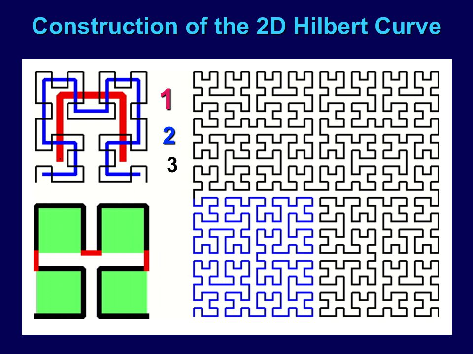Construction of the 2D Hilbert Curve