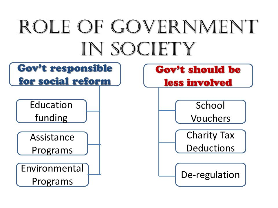 role of government in the society To be clear, corporations cannot replace the role and responsibility of  government to ensure society's needs are met they can, however, bring.