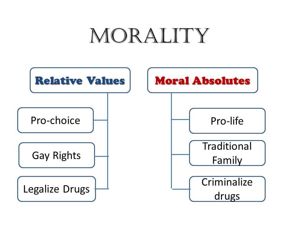 Morality Relative Values Moral Absolutes Pro-choice Pro-life
