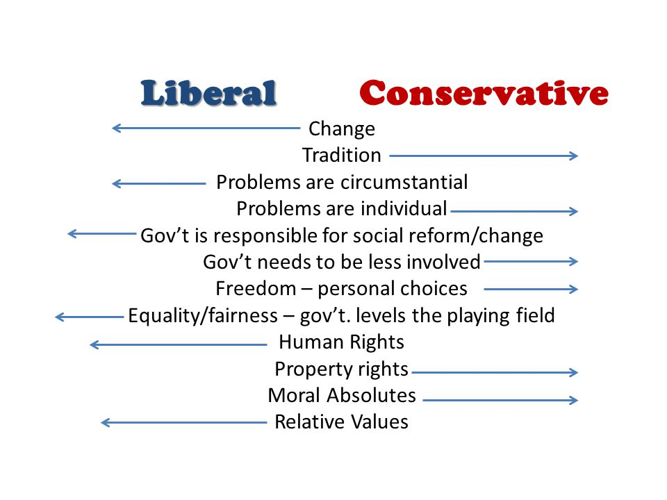 Liberal Conservative Change Tradition Problems are circumstantial