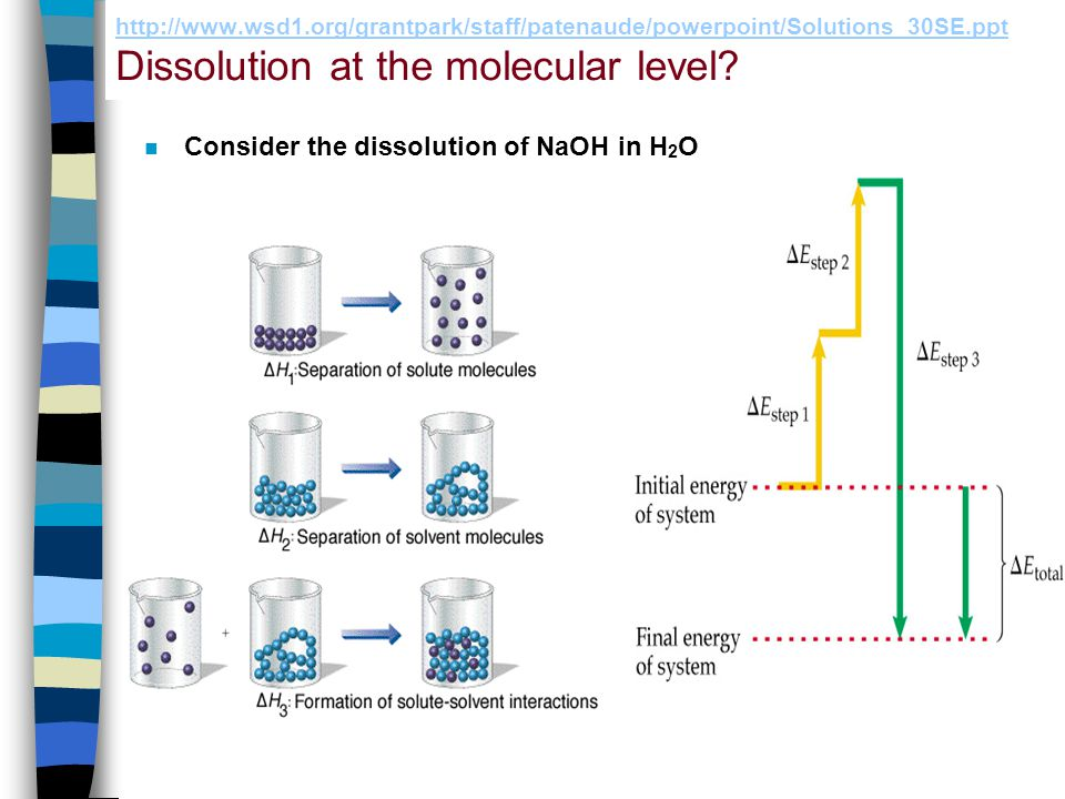 Consider the dissolution of NaOH in H2O