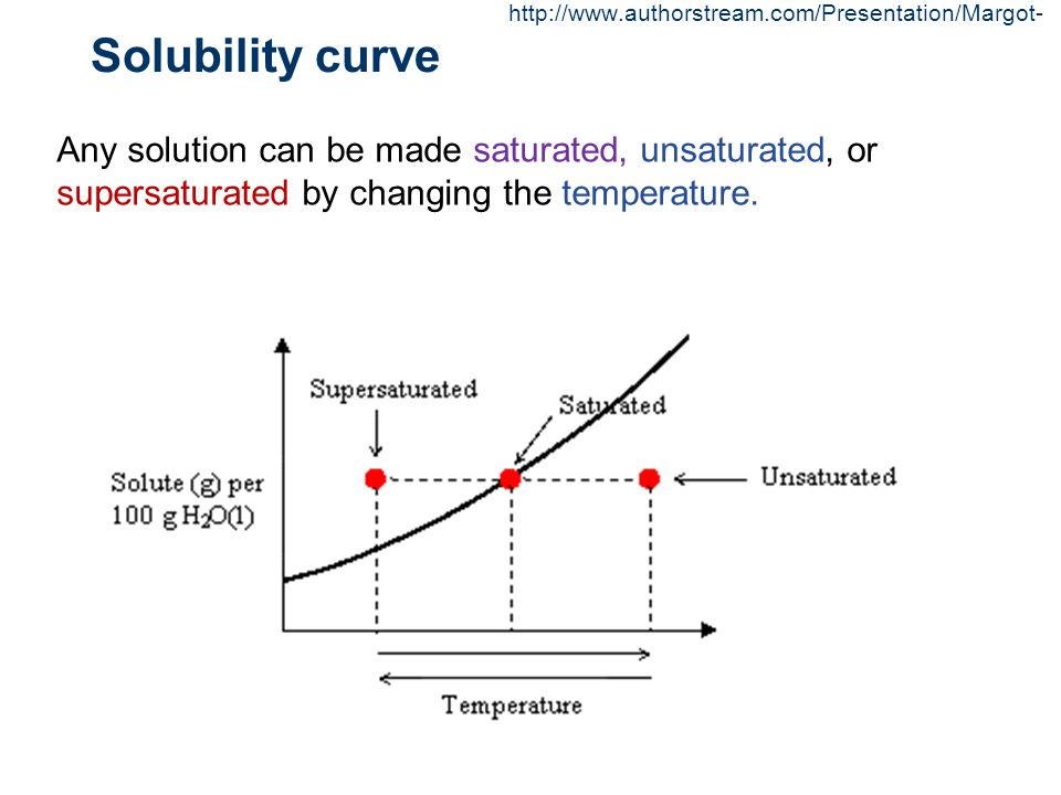 http://www.authorstream.com/Presentation/Margot- Solubility curve