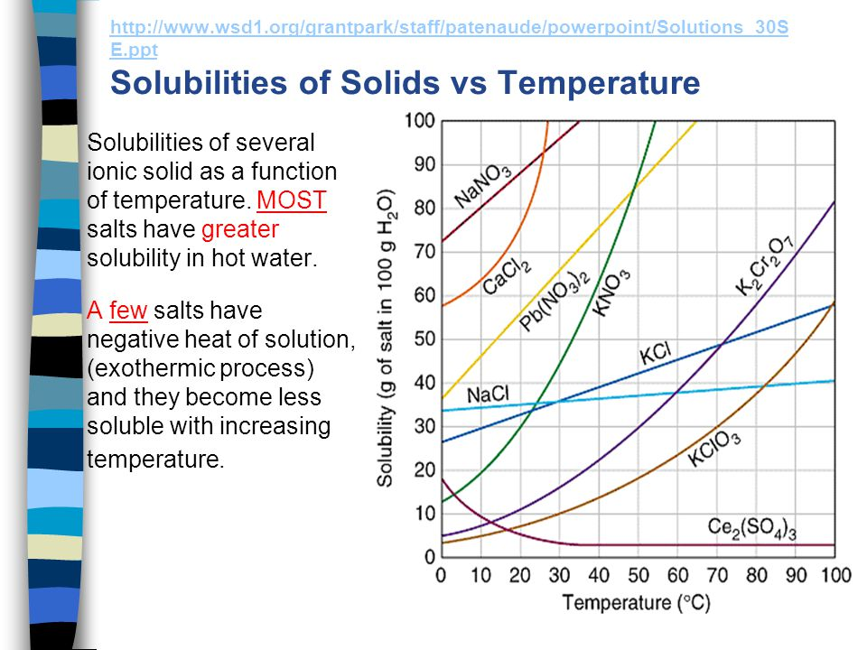 http://www.wsd1.org/grantpark/staff/patenaude/powerpoint/Solutions_30SE.ppt Solubilities of Solids vs Temperature