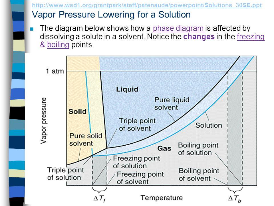 http://www.wsd1.org/grantpark/staff/patenaude/powerpoint/Solutions_30SE.ppt Vapor Pressure Lowering for a Solution