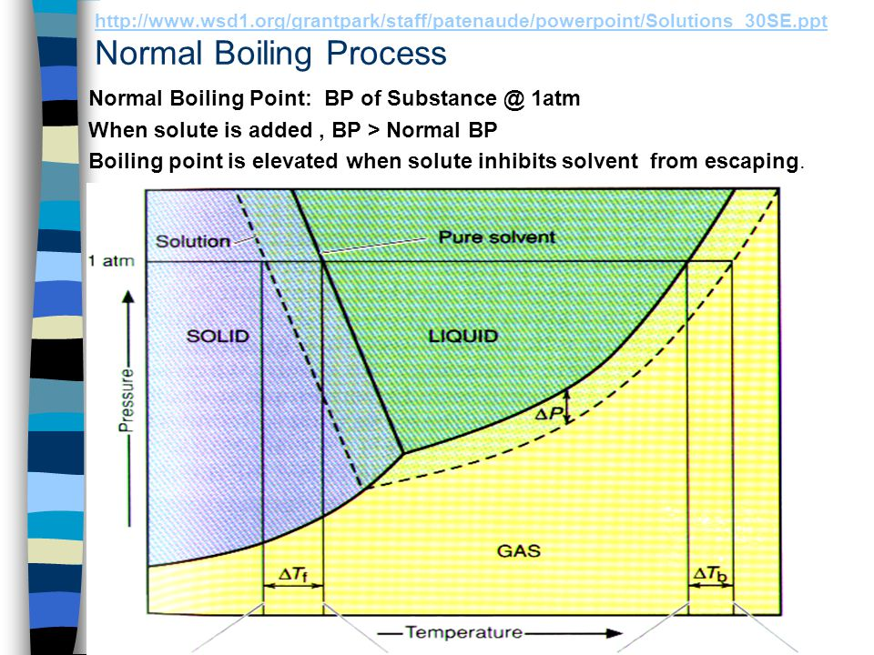 Normal Boiling Point: BP of Substance @ 1atm