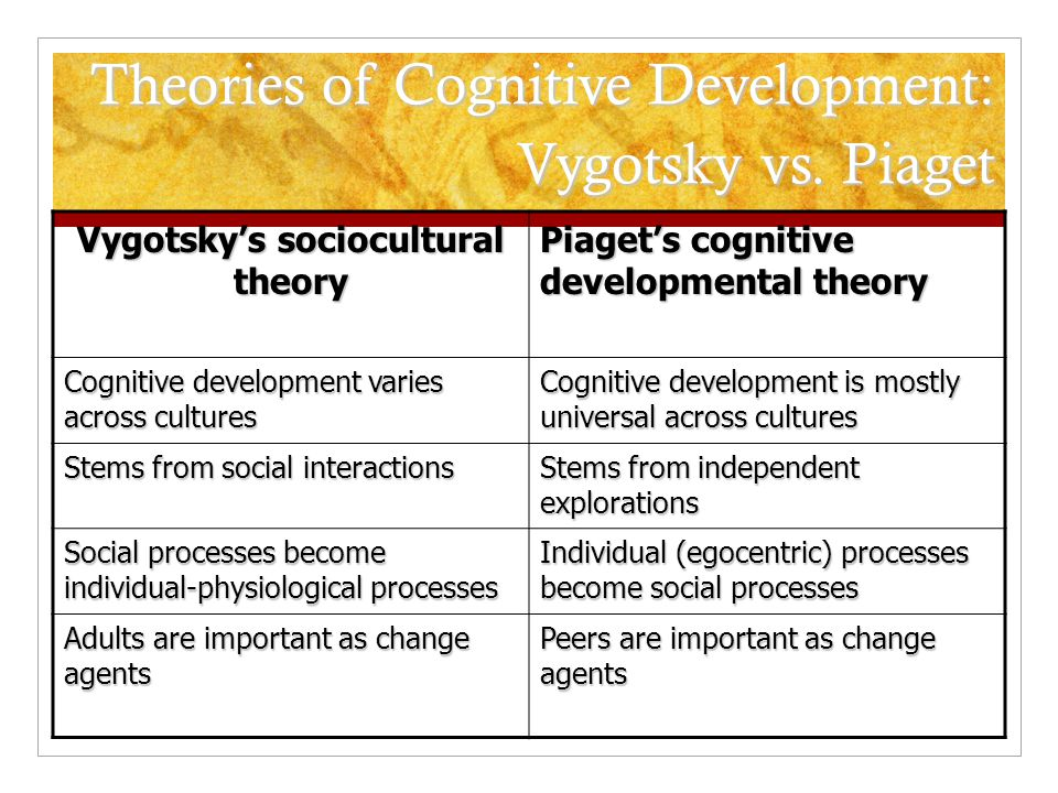 educational psychology piaget and vygotsky theories Transcript of classroom concepts: piaget, vygotsky  the theories of piaget and vygotsky can be integrated together in order to educational psychology review.