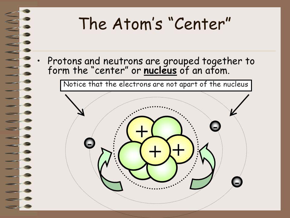 + The Atom's Center - - -
