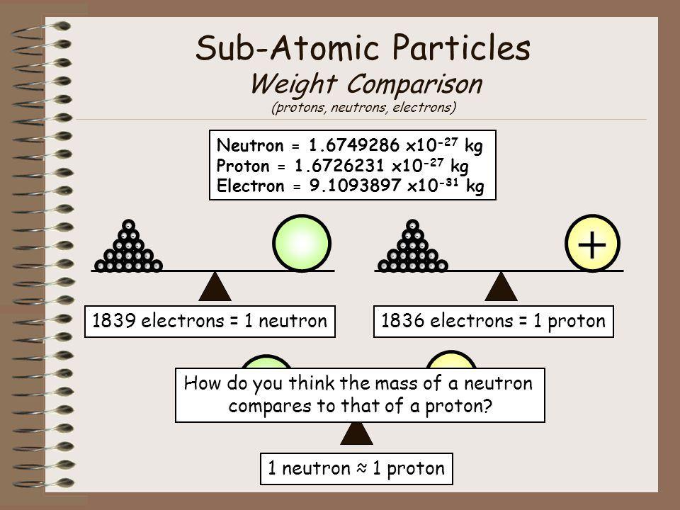Sub-Atomic Particles Weight Comparison (protons, neutrons, electrons)