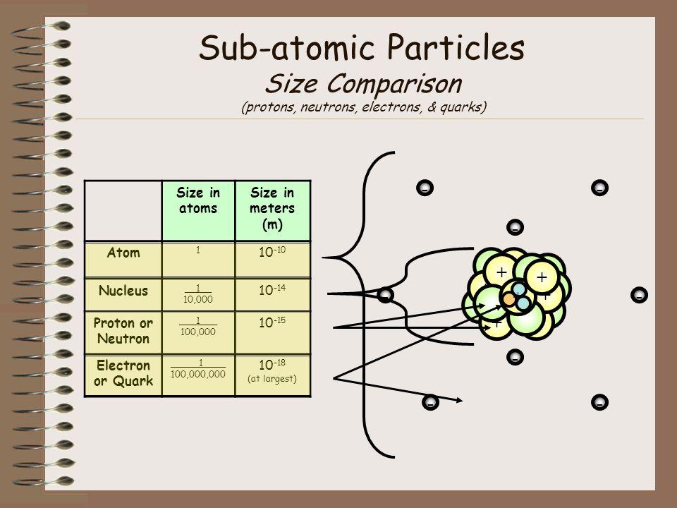Sub-atomic Particles Size Comparison (protons, neutrons, electrons, & quarks)