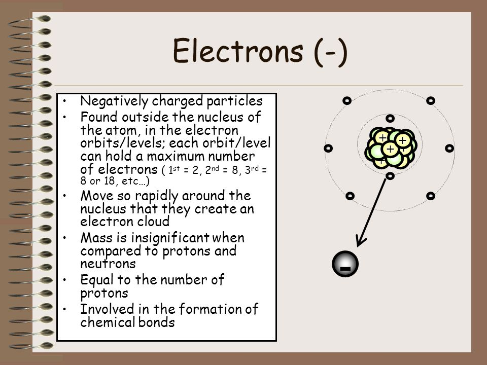 - Electrons (-) Negatively charged particles