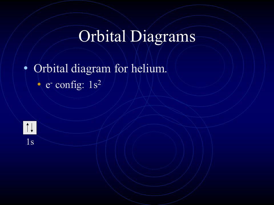 Orbital Diagrams Orbital diagram for helium. e- config: 1s2 1s