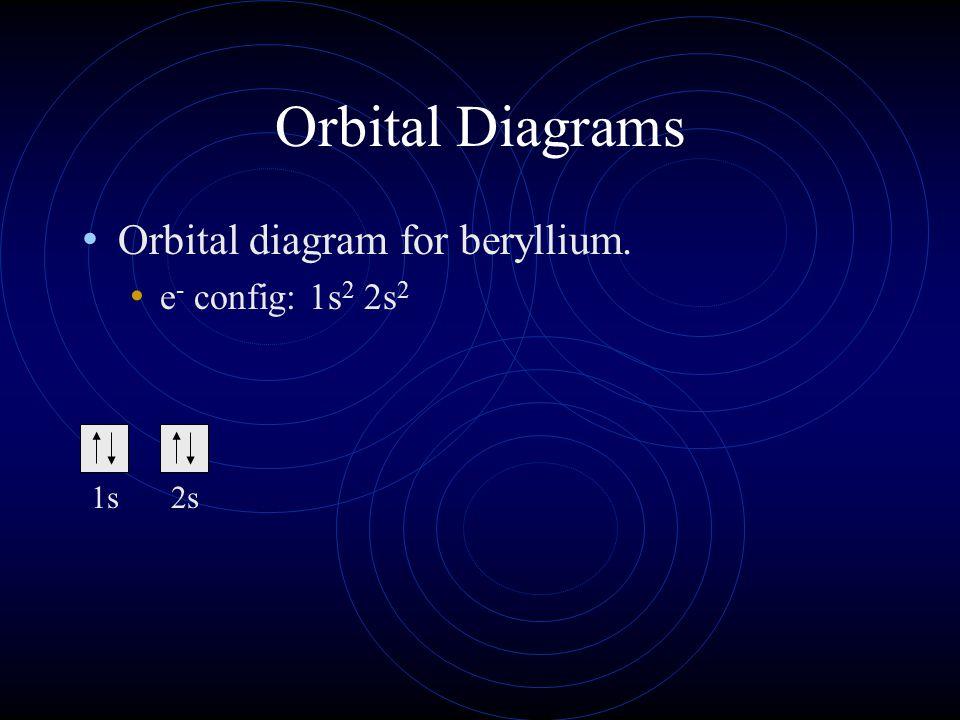 Orbital Diagrams Orbital diagram for beryllium. e- config: 1s2 2s2 1s