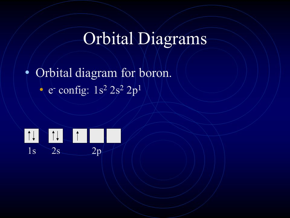 Hunds rule orbital diagrams and valence electrons ppt download 14 orbital diagrams orbital diagram for boron e config 1s2 2s2 2p1 1s ccuart Gallery