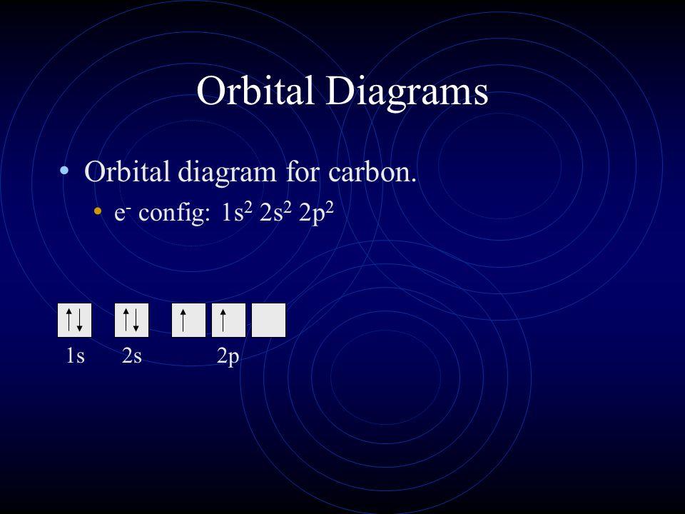 Orbital Diagrams Orbital diagram for carbon. e- config: 1s2 2s2 2p2 1s