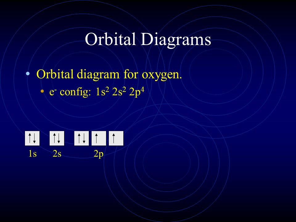 Orbital Diagrams Orbital diagram for oxygen. e- config: 1s2 2s2 2p4 1s
