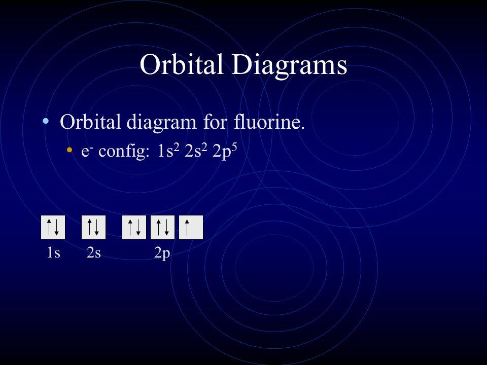 Orbital Diagrams Orbital diagram for fluorine. e- config: 1s2 2s2 2p5