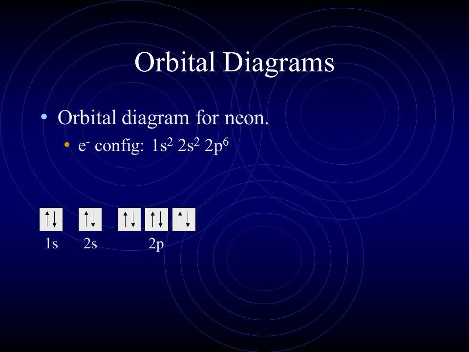 Orbital Diagrams Orbital diagram for neon. e- config: 1s2 2s2 2p6 1s