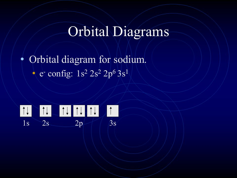 Orbital Diagrams Orbital diagram for sodium.
