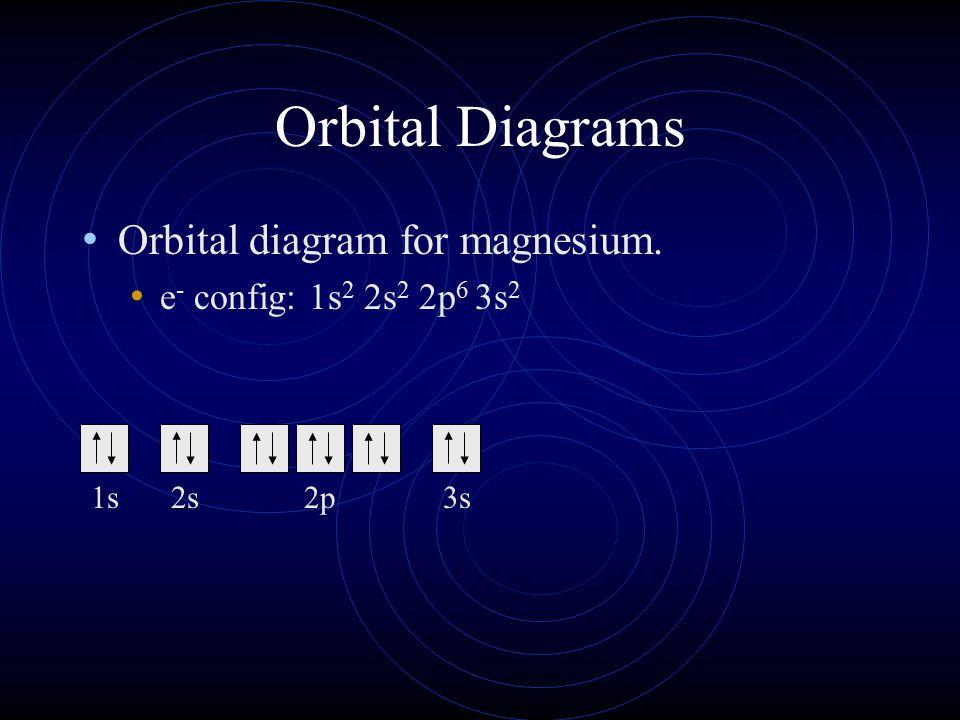 Orbital Diagrams Orbital diagram for magnesium.