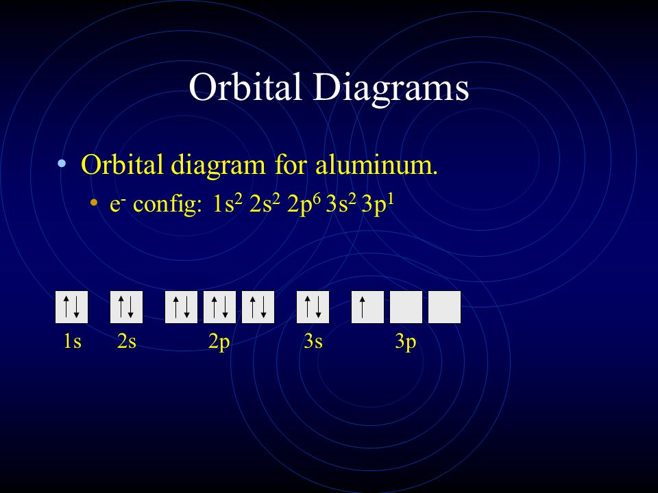 Orbital Diagrams Orbital diagram for aluminum.