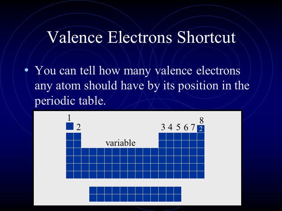 Valence Electrons Shortcut