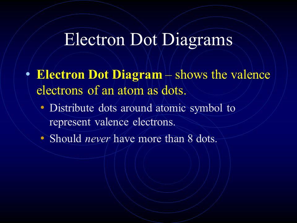 Electron Dot Diagrams Electron Dot Diagram – shows the valence electrons of an atom as dots.