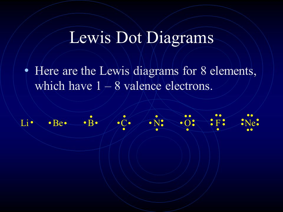 Lewis Dot Diagrams Here are the Lewis diagrams for 8 elements, which have 1 – 8 valence electrons. Li.