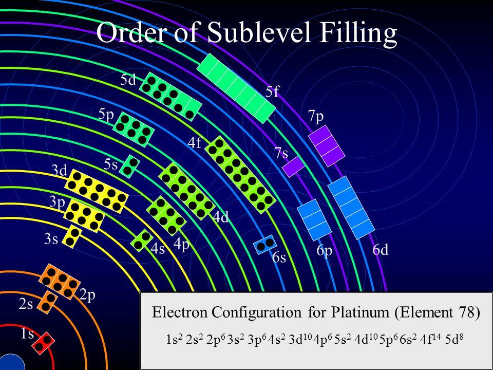 Order of Sublevel Filling