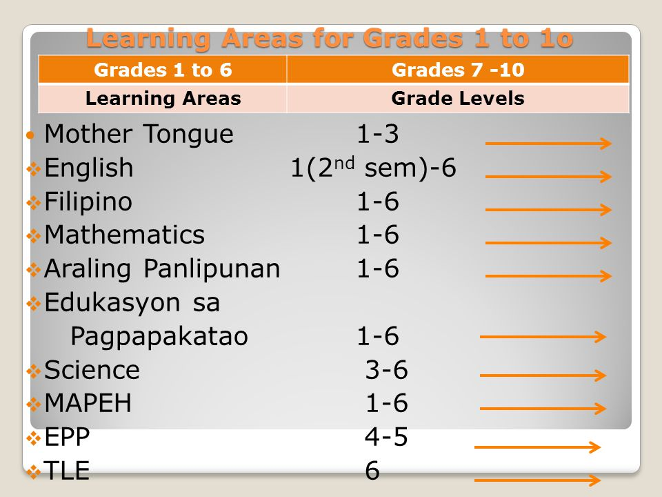 Learning Areas for Grades 1 to 1o