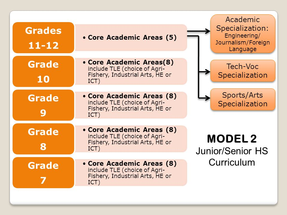 MODEL 2 Junior/Senior HS Curriculum