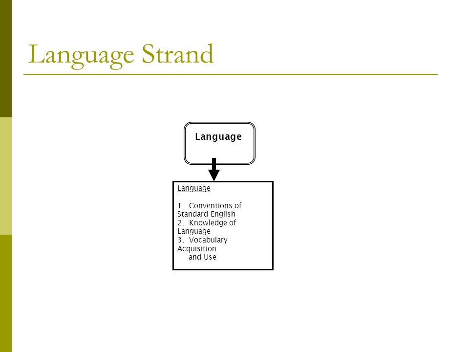 Language Strand Language 1. Conventions of Standard English
