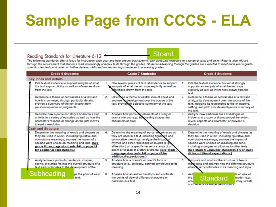 Sample Page from CCCS - ELA