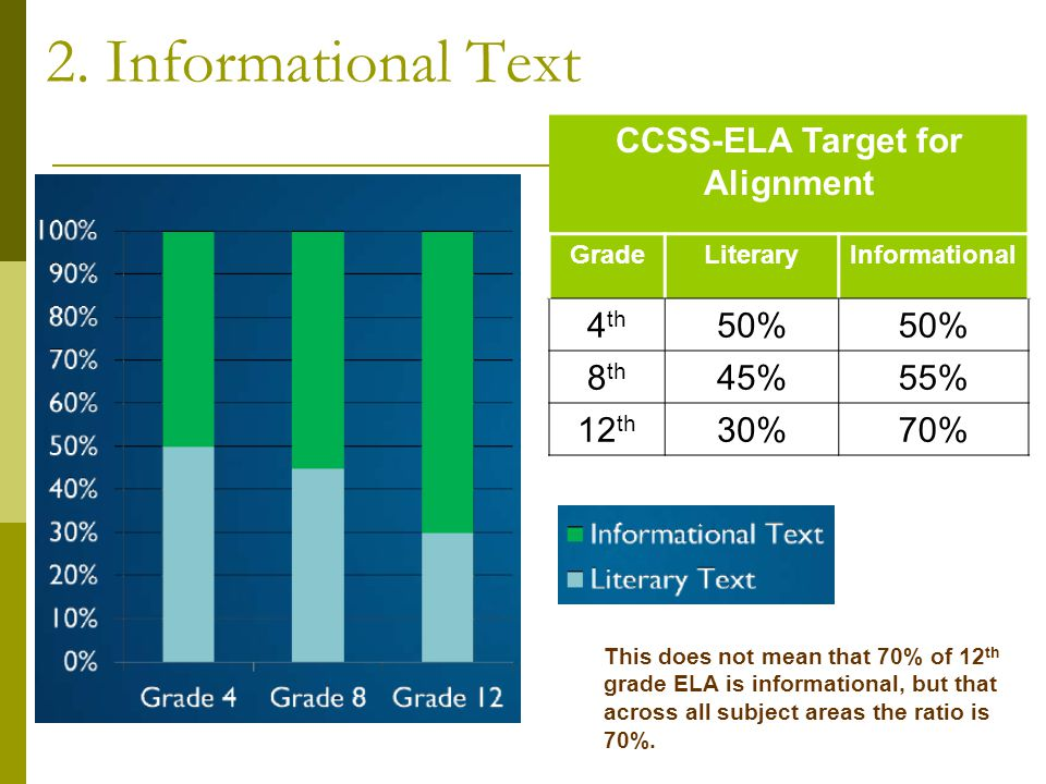CCSS-ELA Target for Alignment