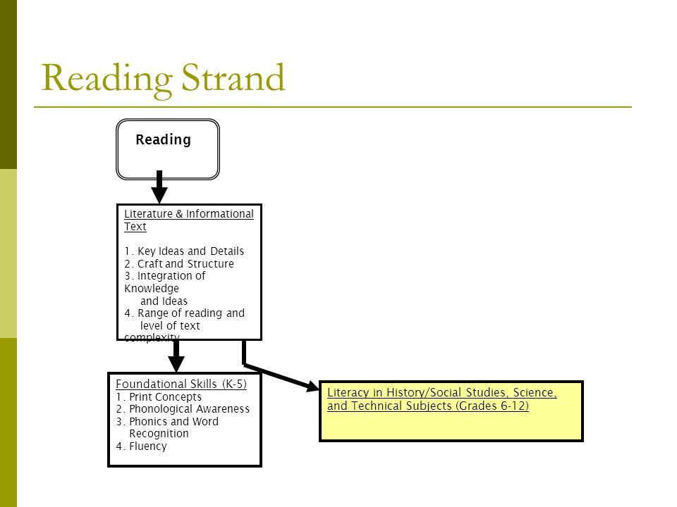 Reading Strand Reading Foundational Skills (K-5)