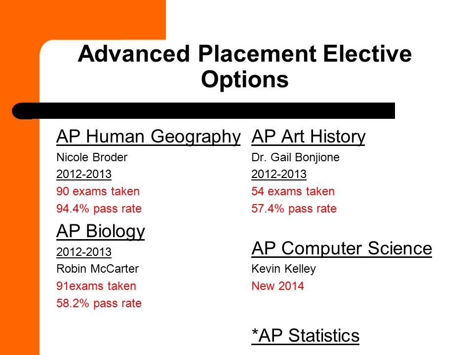 Advanced Placement Elective Options