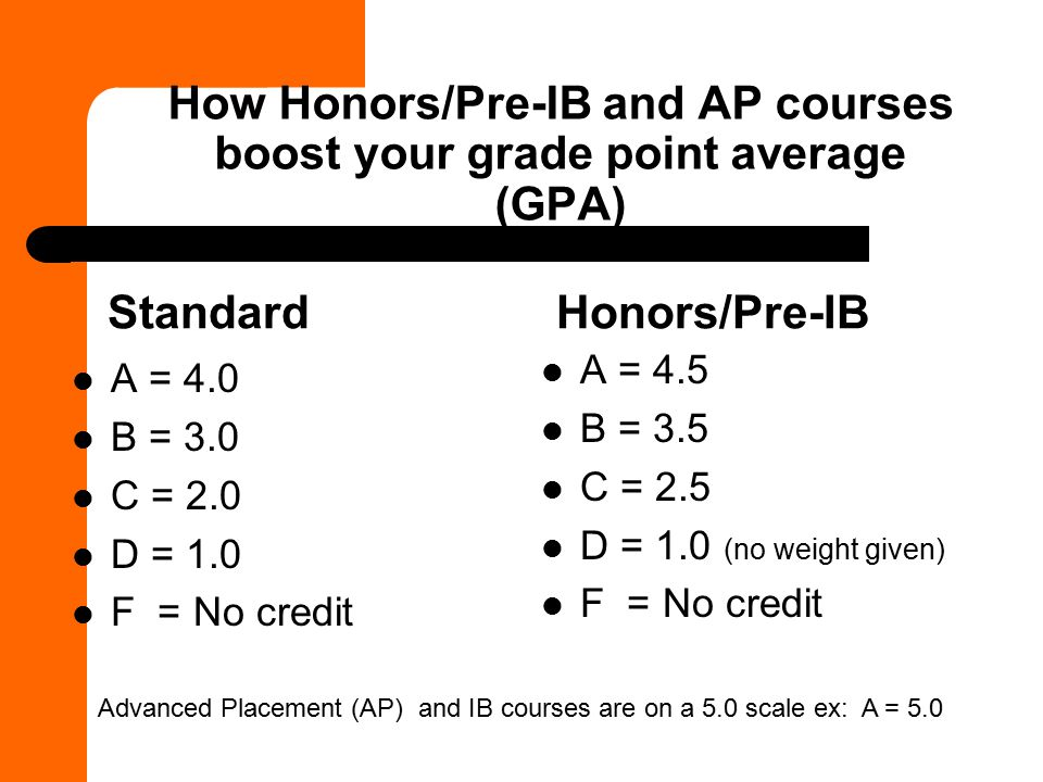 How Honors/Pre-IB and AP courses boost your grade point average (GPA)