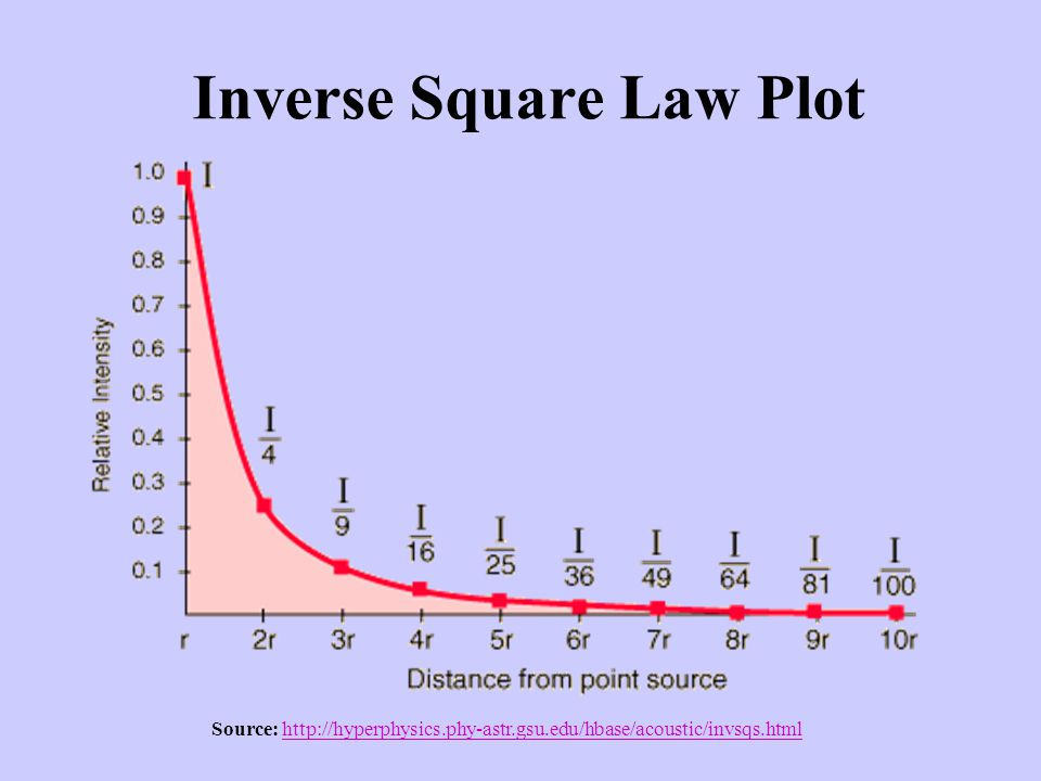 the inverse square law essay Formula for the inverses square law where i is intensity and d is distance and ₁ is original and ₂ is new.