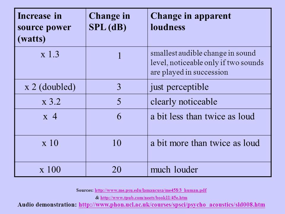 1 Increase in source power (watts) Change in SPL (dB)