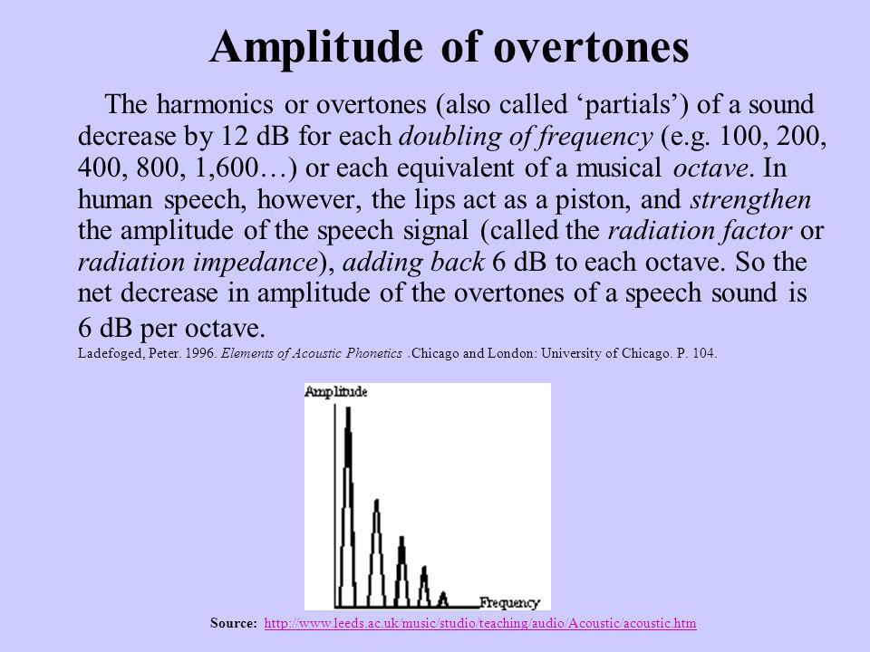 Amplitude of overtones