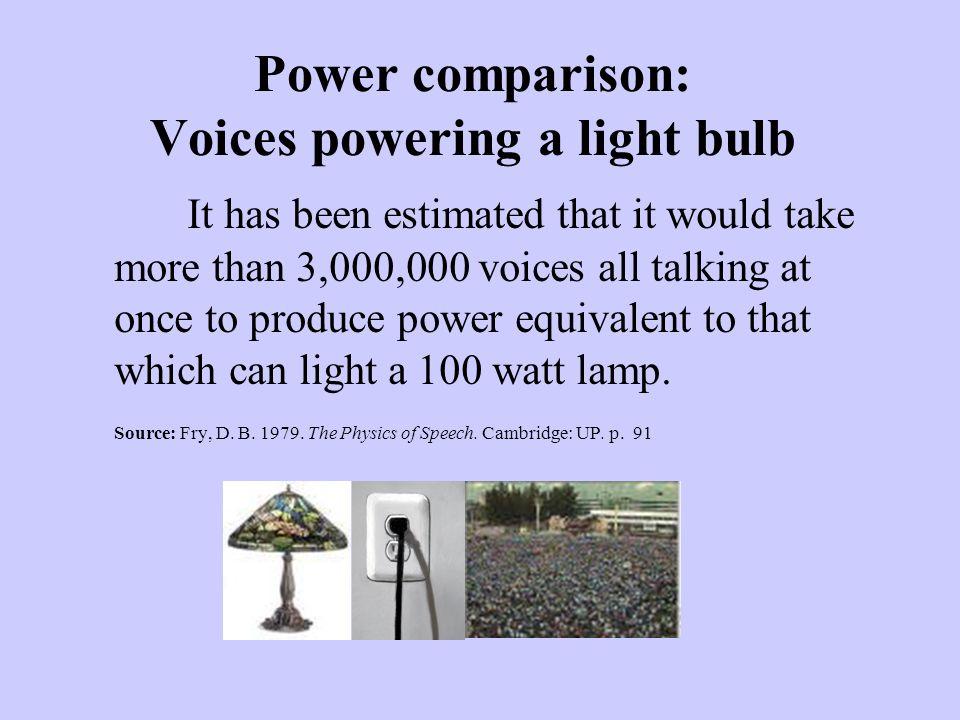 Power comparison: Voices powering a light bulb