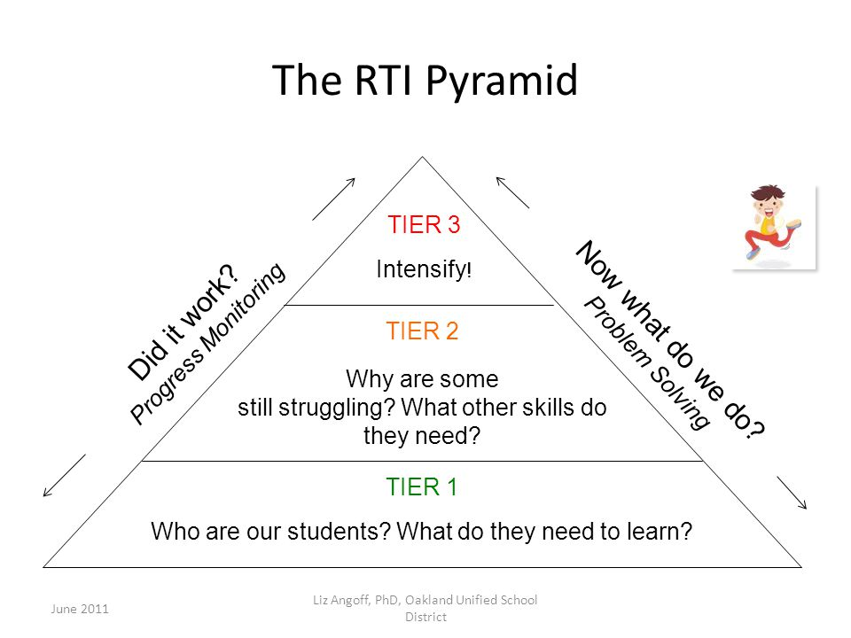 The RTI Pyramid Did it work Now what do we do TIER 3 Intensify!