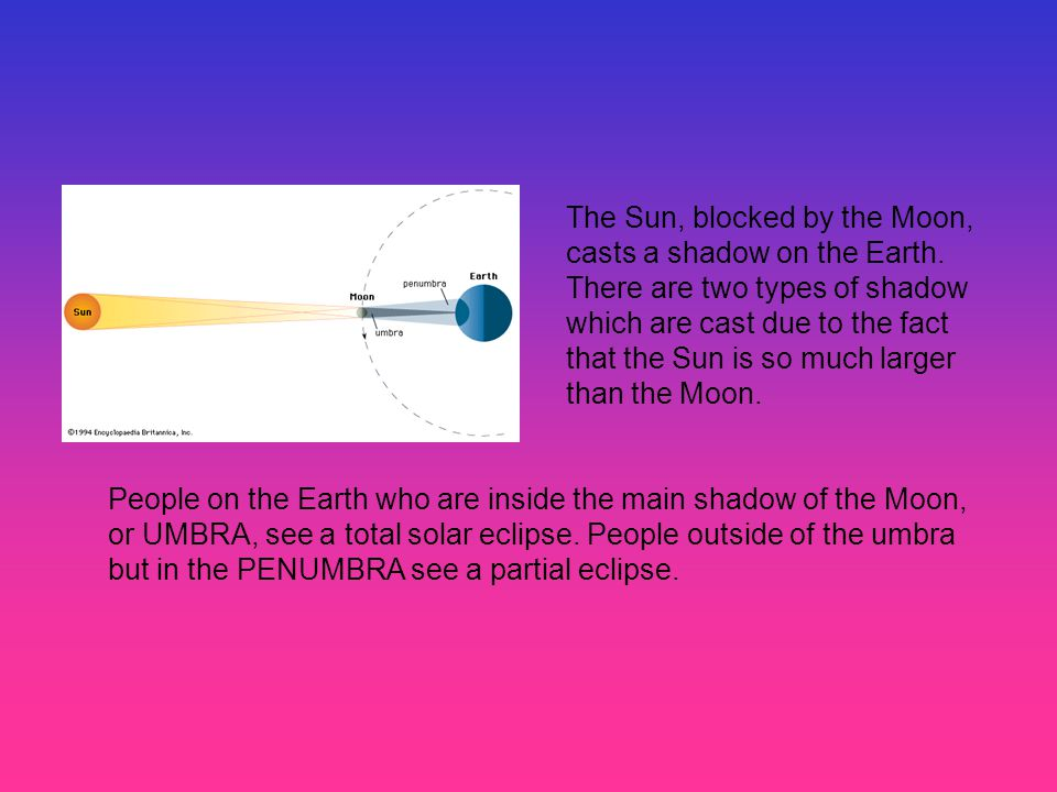 The Sun, blocked by the Moon, casts a shadow on the Earth