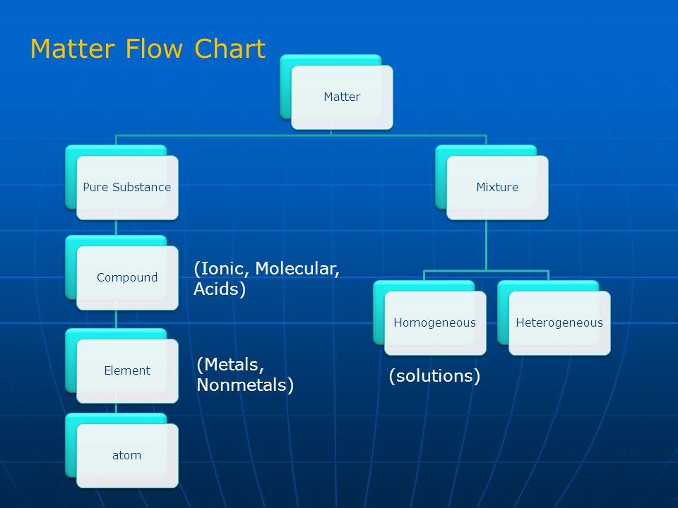 Matter Flow Chart (Ionic, Molecular, Acids) (Metals, Nonmetals)