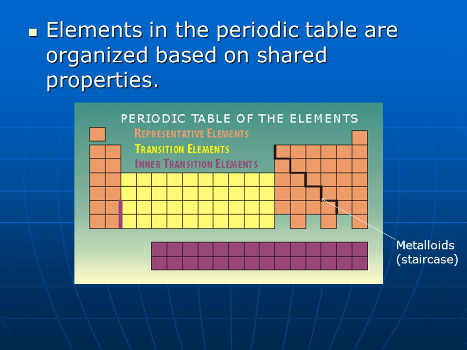 Elements in the periodic table are organized based on shared properties.