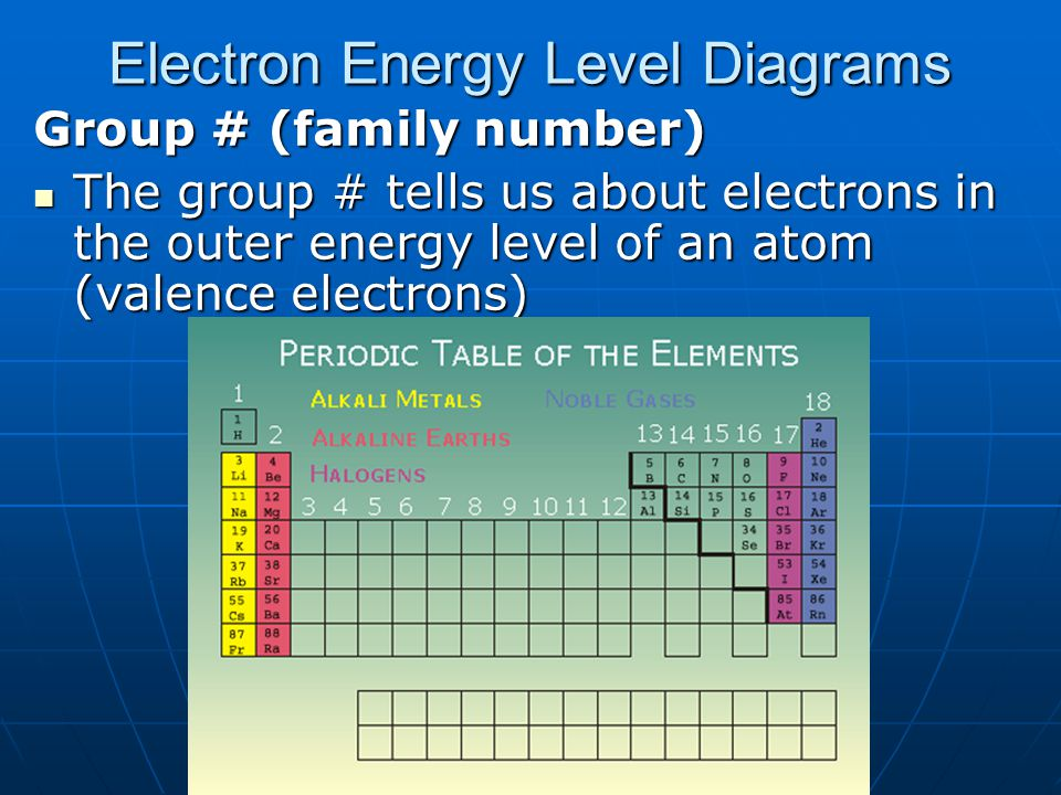 Electron Energy Level Diagrams